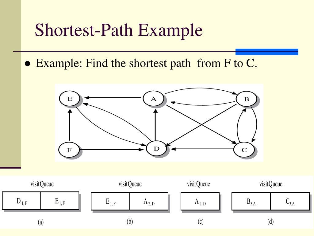 Shortest-Path Example