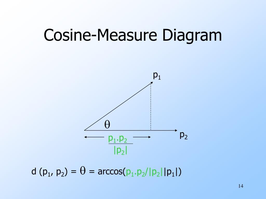 Cosine-Measure Diagram