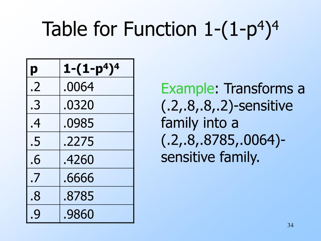 Table for Function 1-(1-p