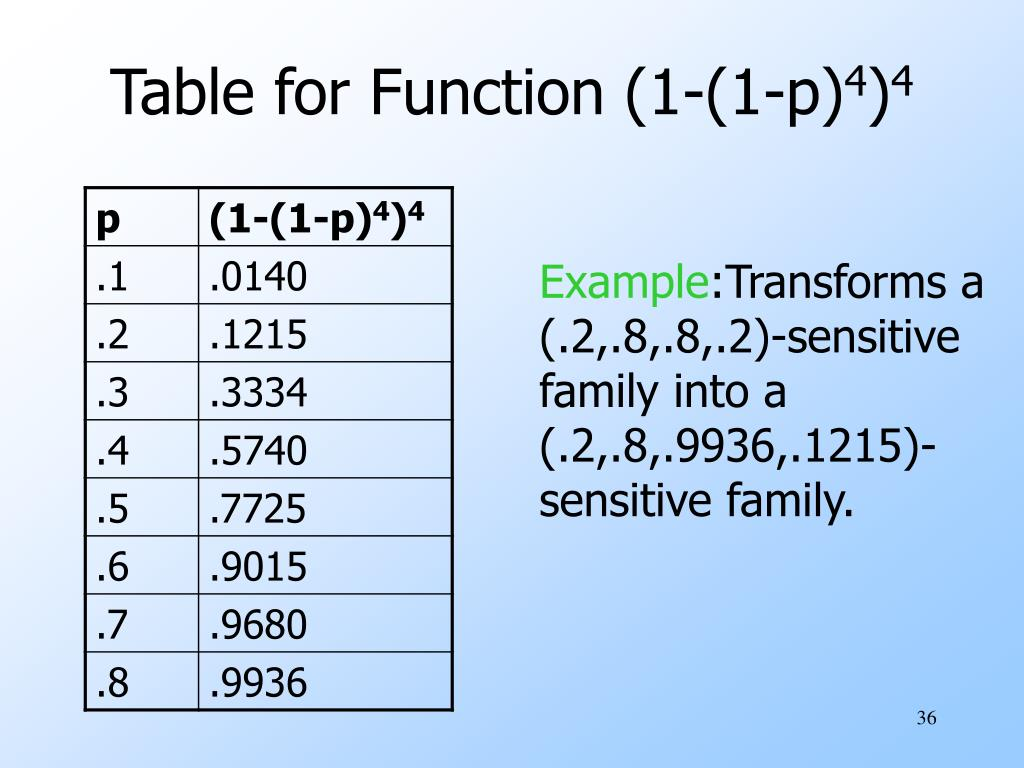 Table for Function (1-(1-p)
