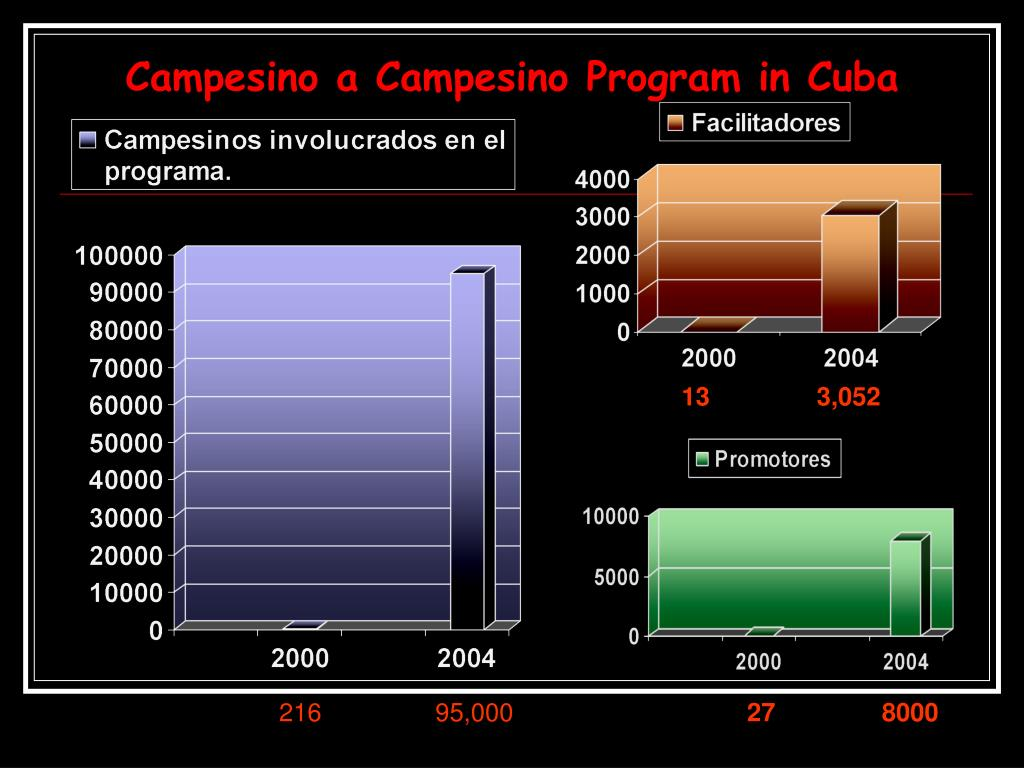 Campesino a Campesino Program in Cuba
