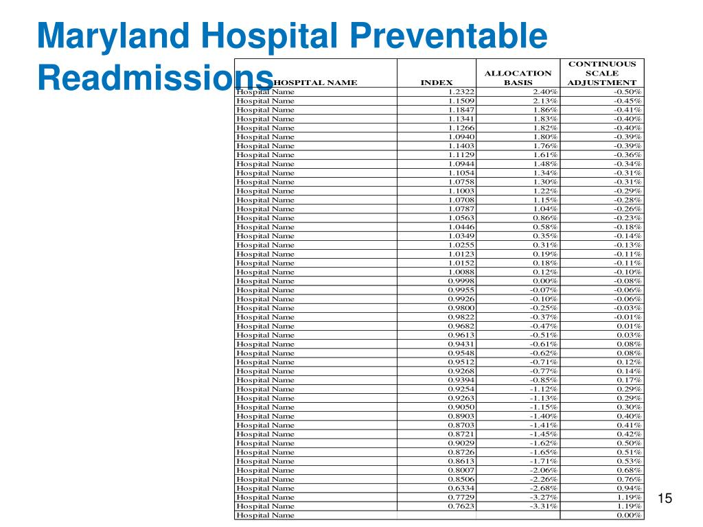 Maryland Hospital Preventable Readmissions