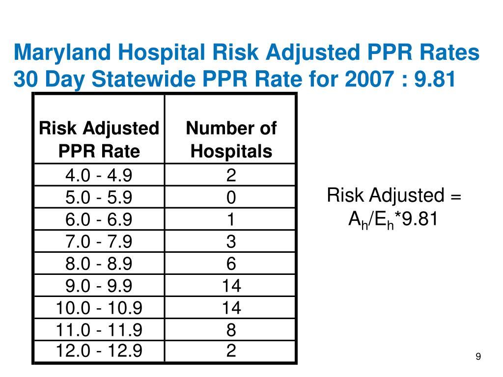 Maryland Hospital Risk Adjusted PPR Rates