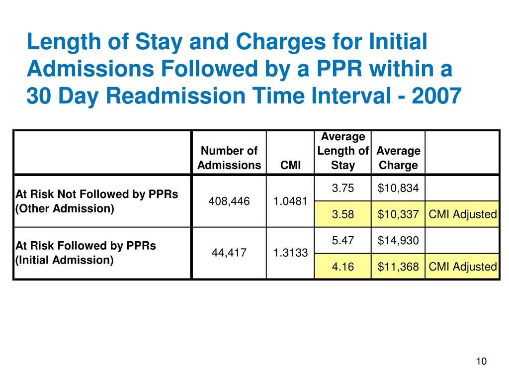 Length of Stay and Charges for Initial Admissions Followed by a PPR within a 30 Day Readmission Time Interval - 2007