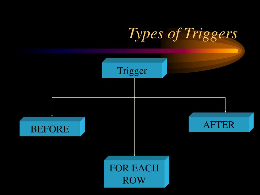 Types of Triggers