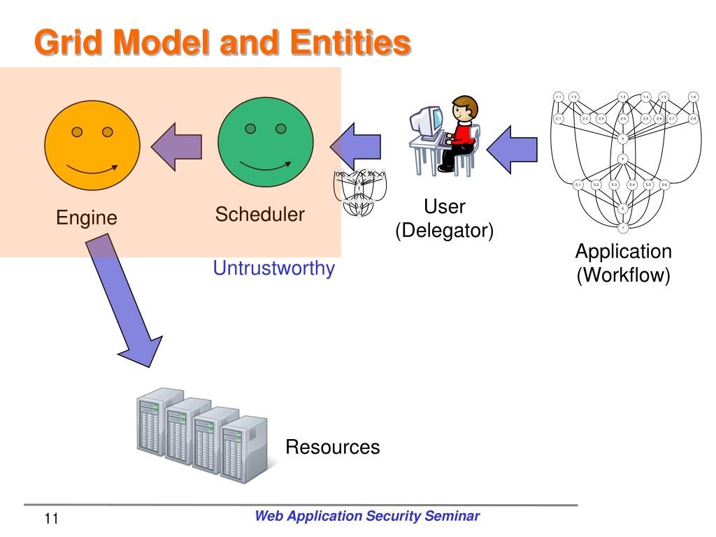 Grid Model and Entities