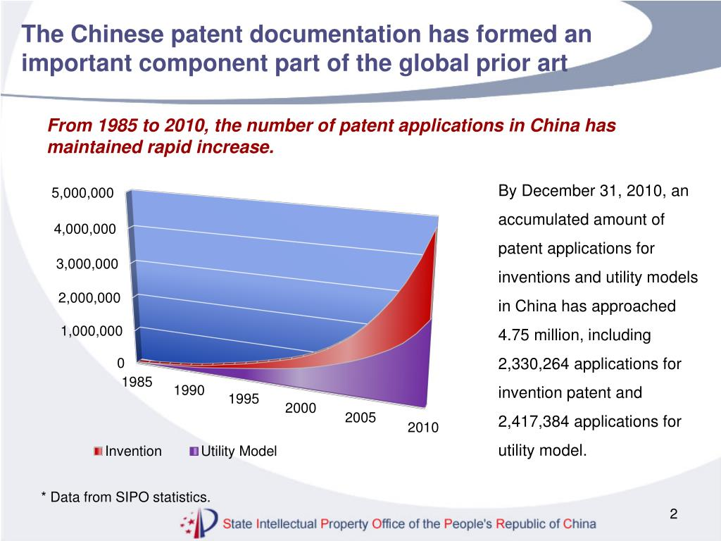 The Chinese patent documentation has formed an important component part of the global prior art