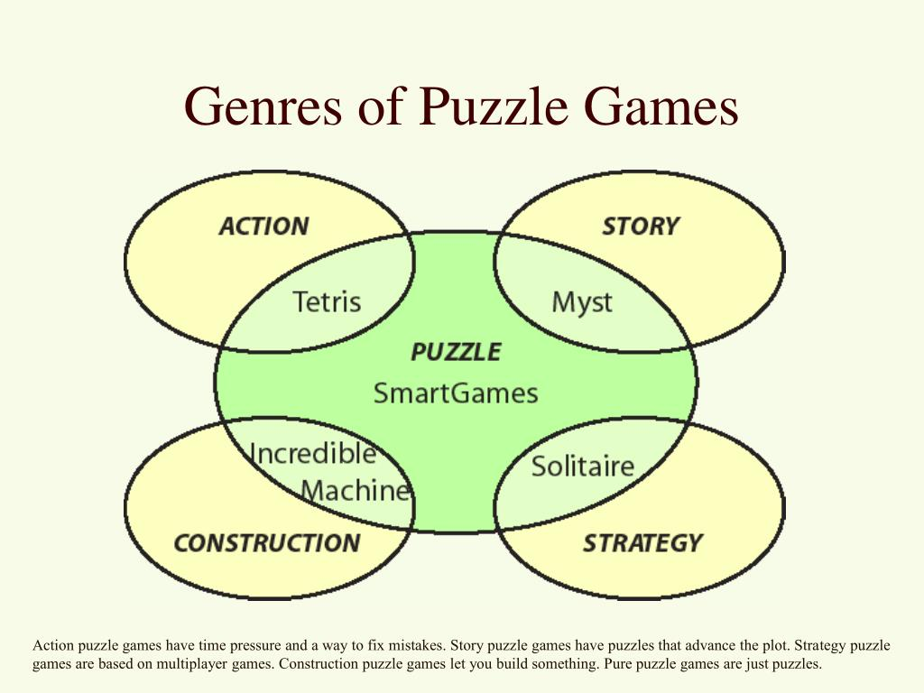 Genres of Puzzle Games