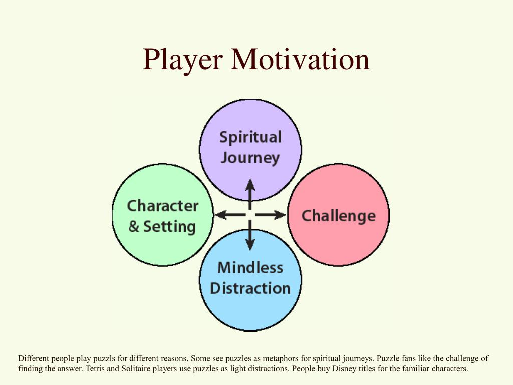Player Motivation