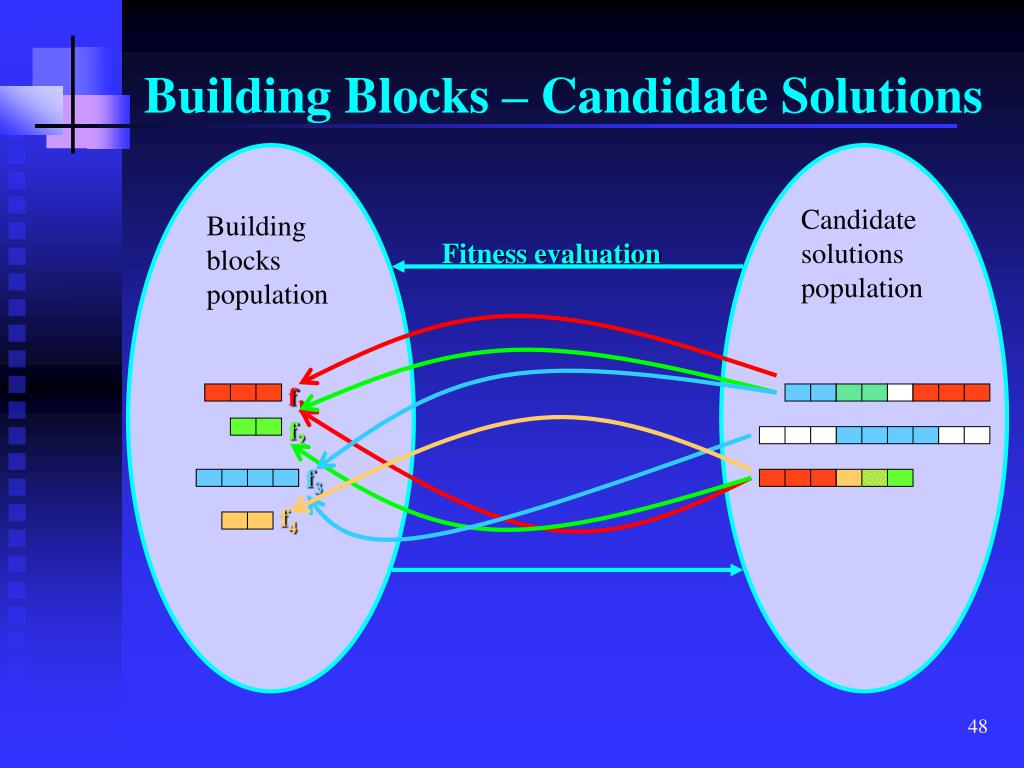 Candidate solutions population