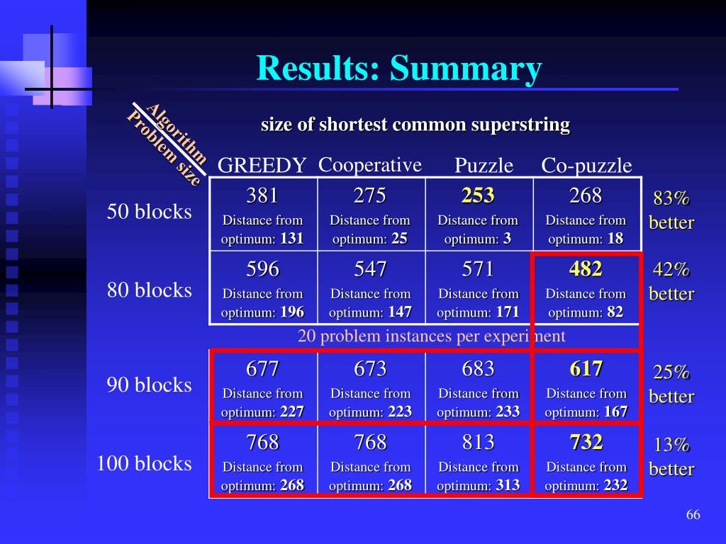 Results: Summary