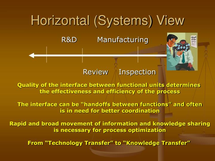 Horizontal (Systems) View