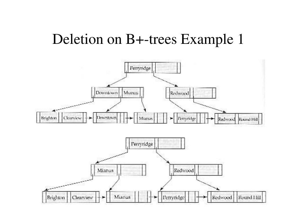 Deletion on B+-trees Example 1