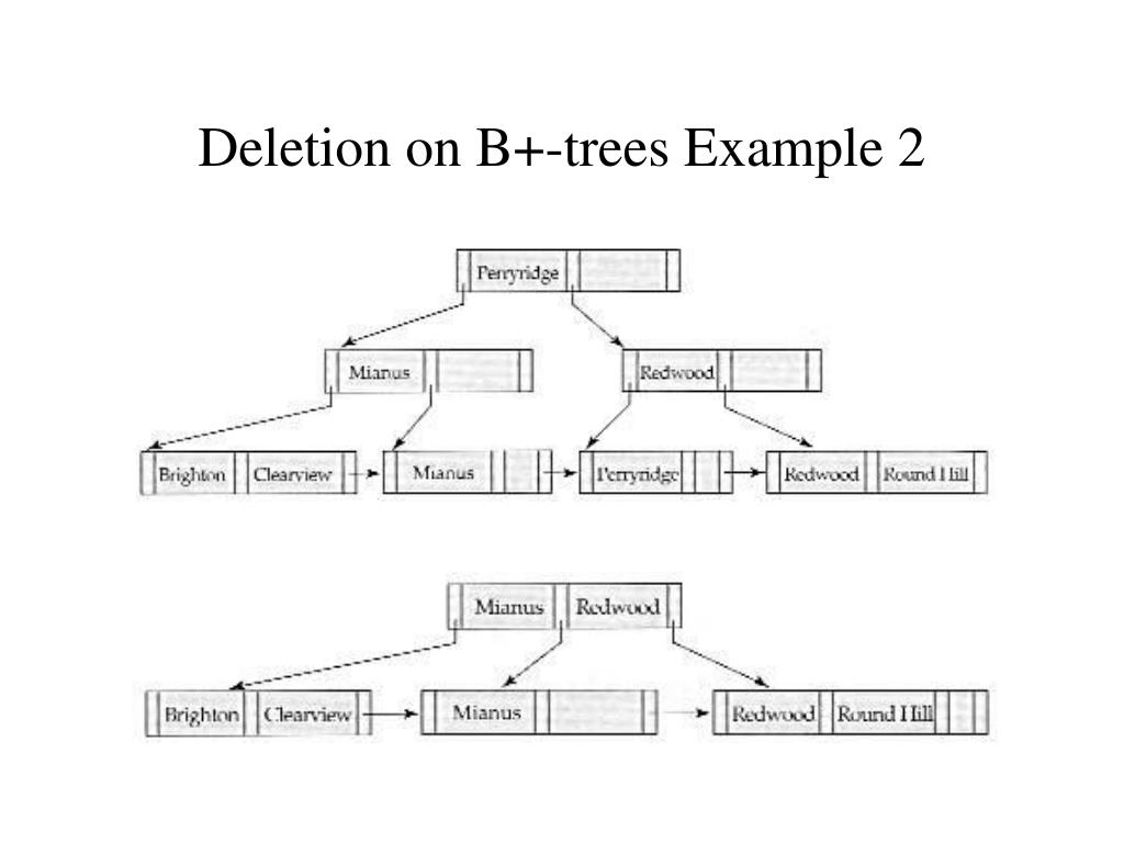 Deletion on B+-trees Example 2