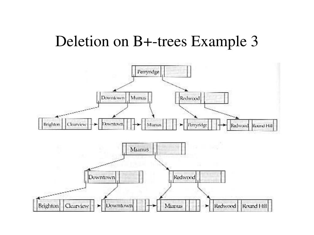 Deletion on B+-trees Example 3
