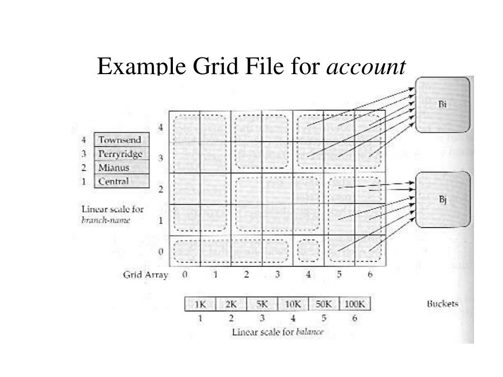 Example Grid File for