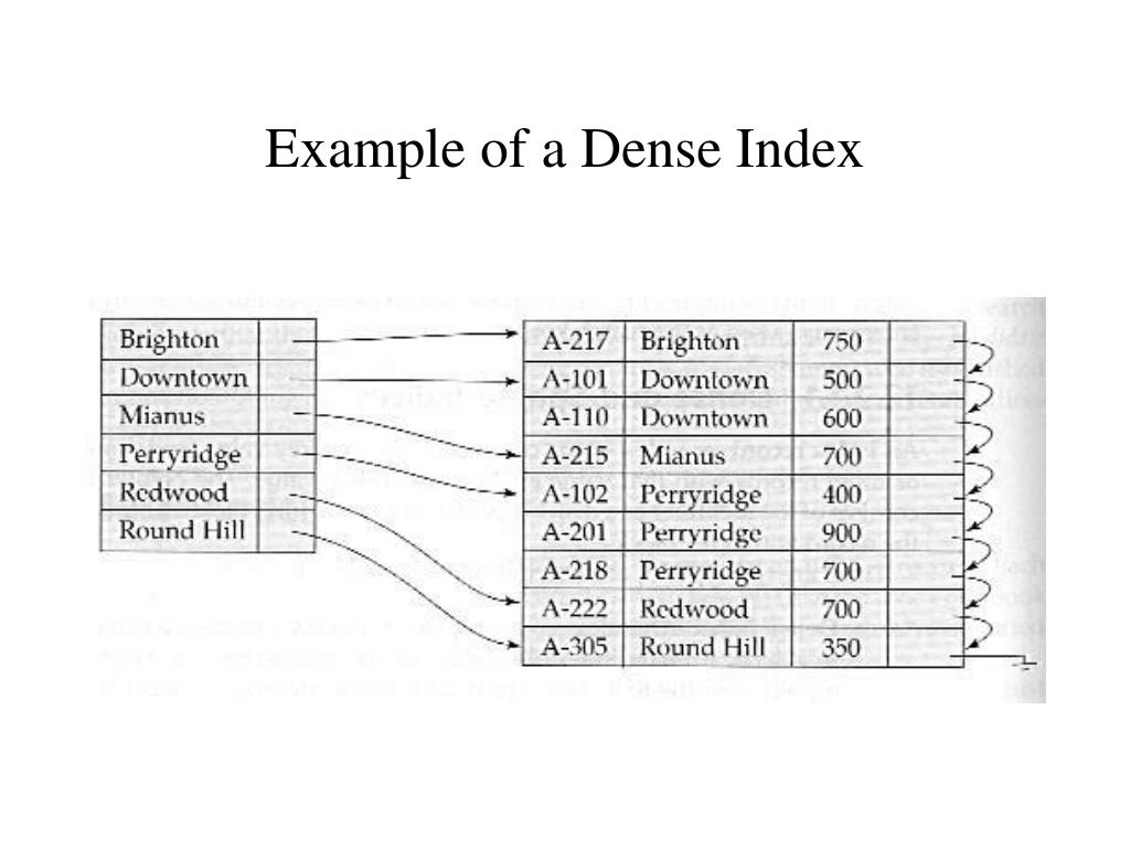 Example of a Dense Index