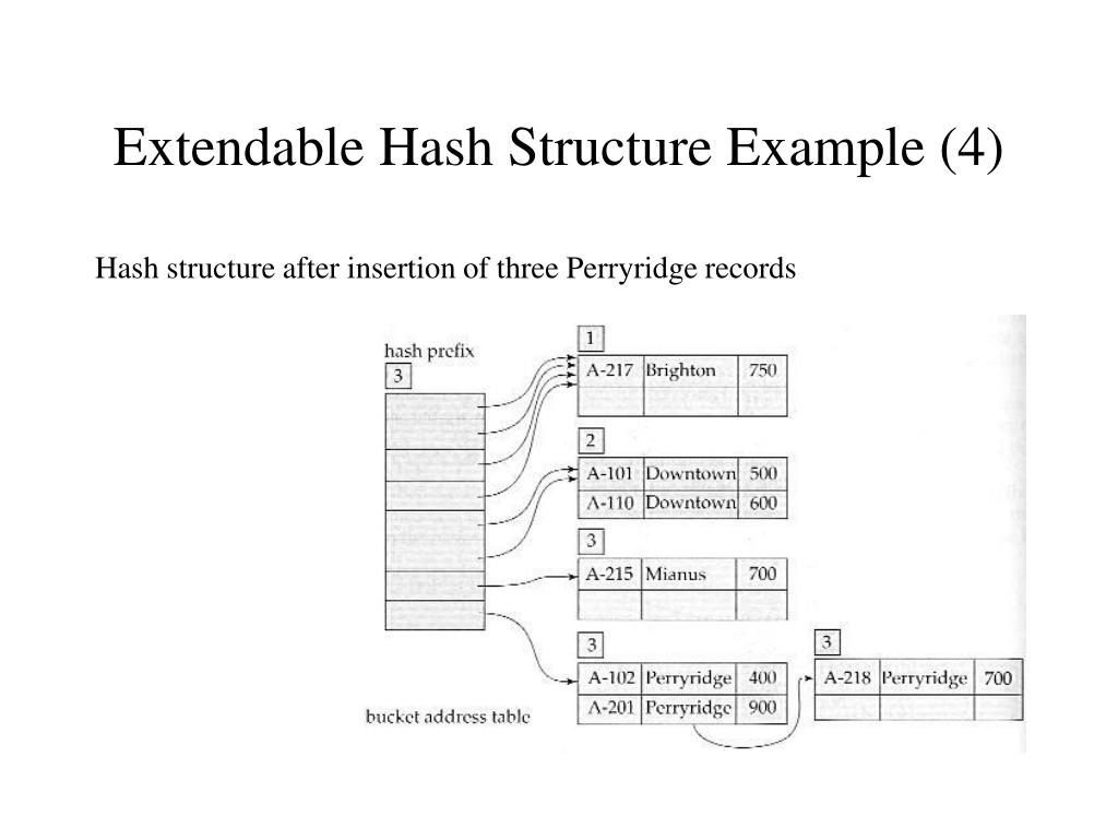 Extendable Hash Structure Example (4)