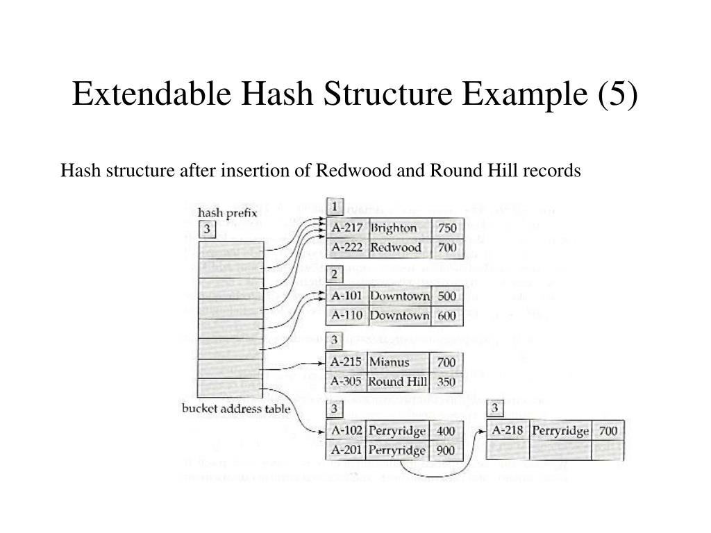Extendable Hash Structure Example (5)