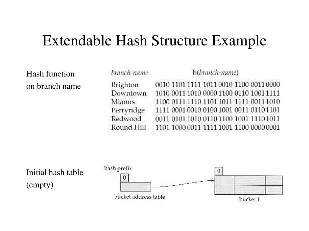 Extendable Hash Structure Example