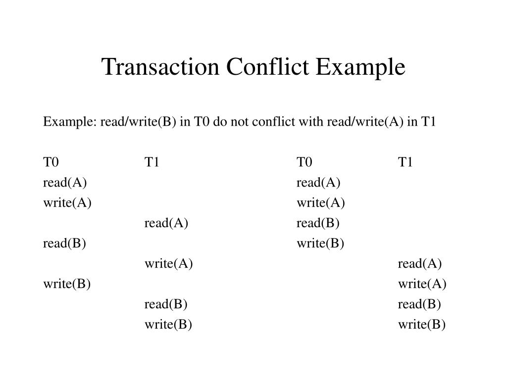 Transaction Conflict Example