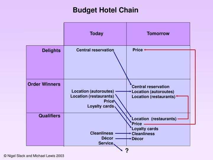 Budget Hotel Chain