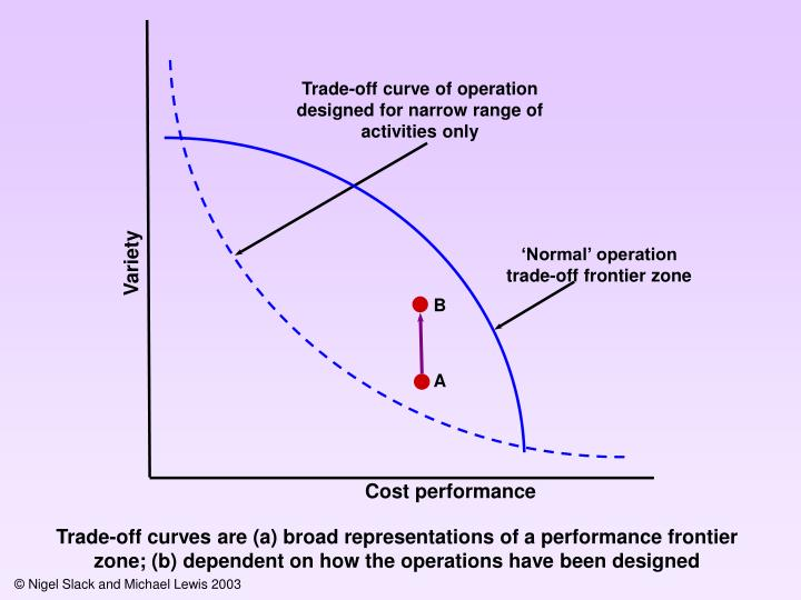 Trade-off curve of operation designed for narrow range of activities only