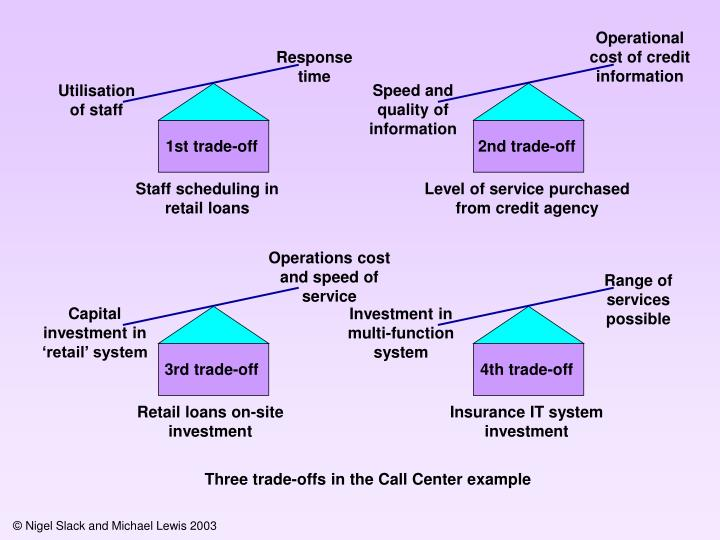 Operational cost of credit information