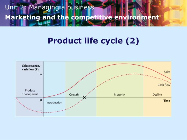 Product life cycle (2)