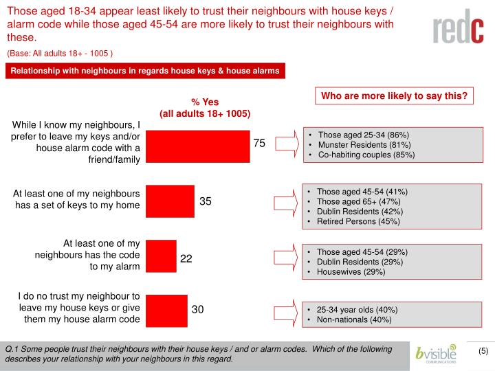 Those aged 18-34 appear least likely to trust their neighbours with house keys / alarm code while those aged 45-54 are more likely to trust their neighbours with these.