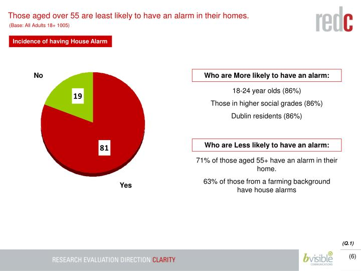 Those aged over 55 are least likely to have an alarm in their homes.