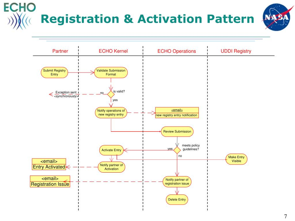 Registration & Activation Pattern