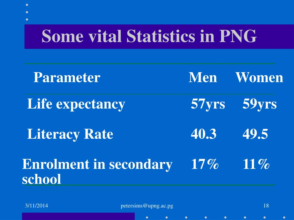 Some vital Statistics in PNG