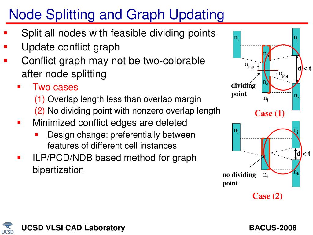 Node Splitting and Graph Updating