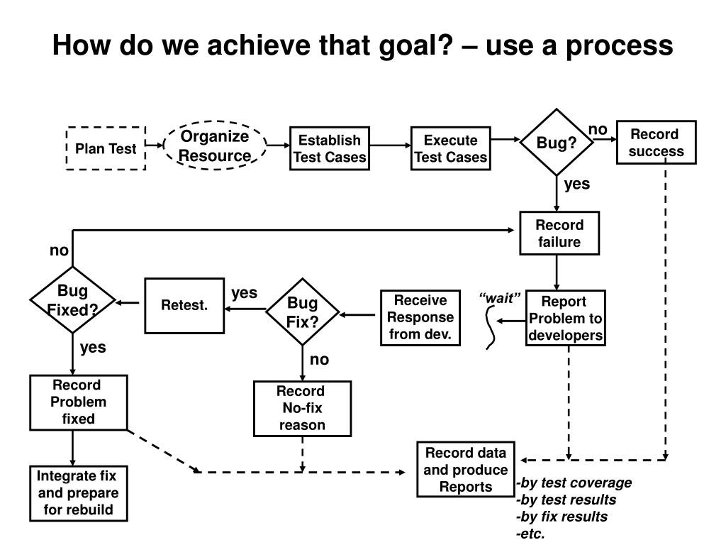 How do we achieve that goal? – use a process