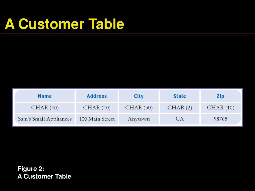 A Customer Table