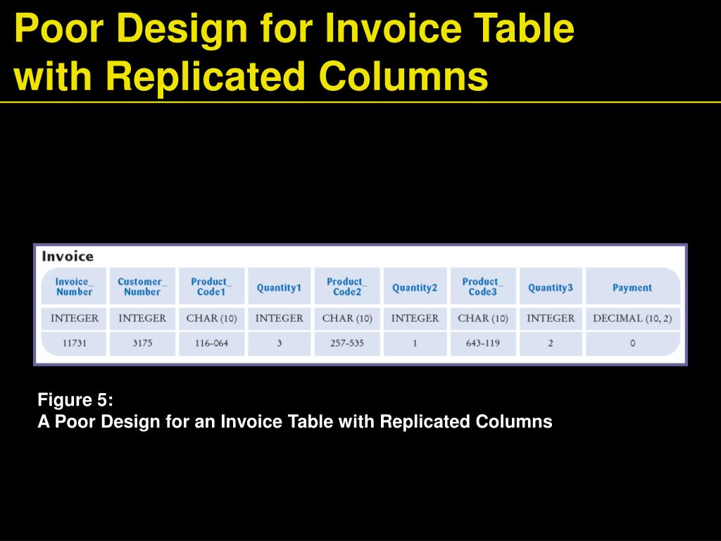 Poor Design for Invoice Table with Replicated Columns