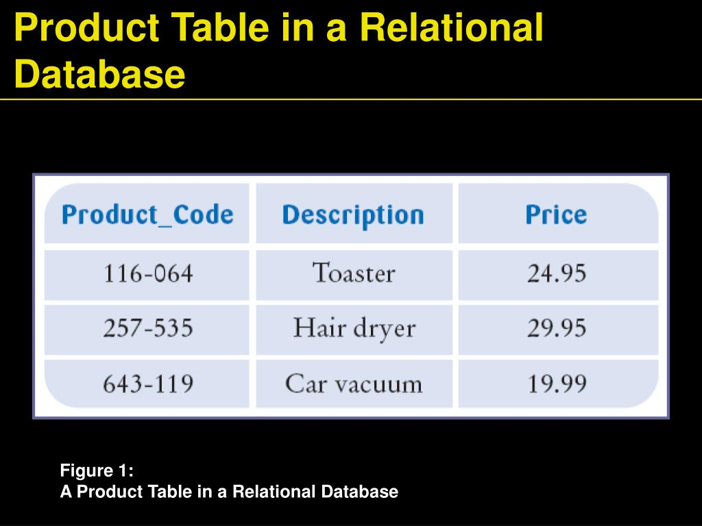 Product Table in a Relational Database