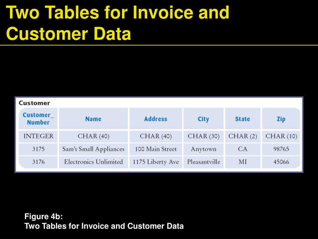 Two Tables for Invoice and Customer Data