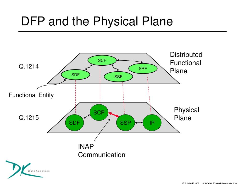 DFP and the Physical Plane