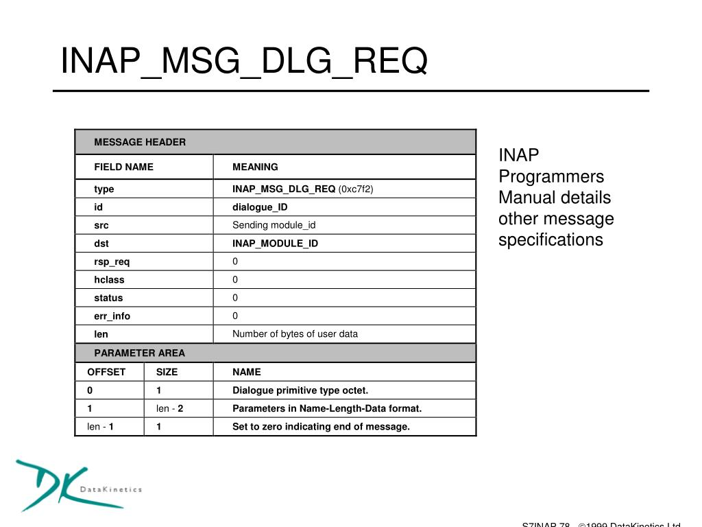 INAP_MSG_DLG_REQ