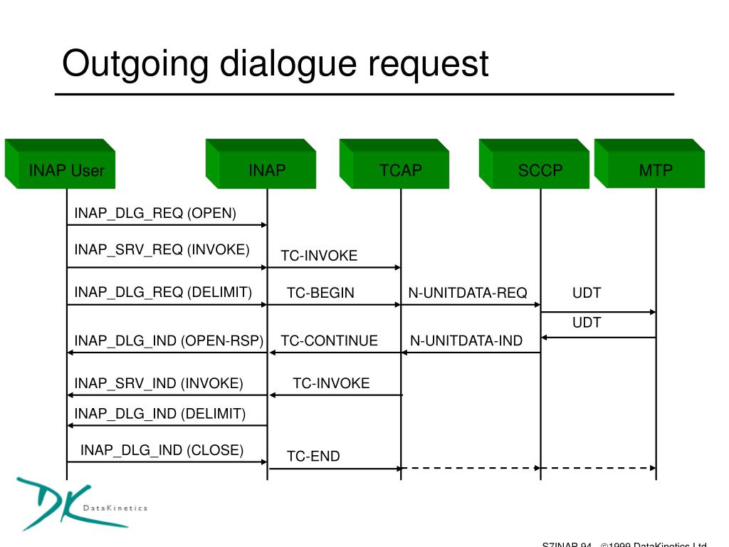 Outgoing dialogue request