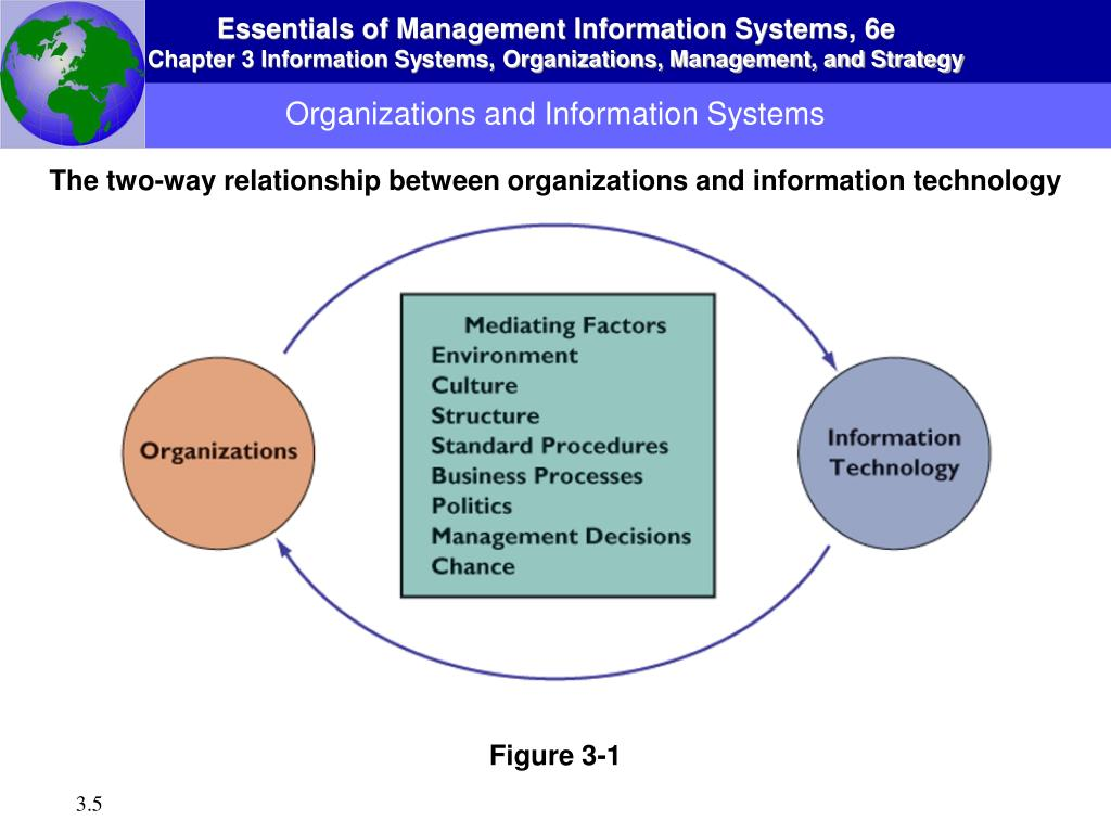 information system and management strategy of Computer and information systems managers, often called information technology (it) managers or it project managers, plan, coordinate, and direct computer-related activities in an organization they help determine the information technology goals of an organization and are responsible for implementing computer systems to meet those goals.