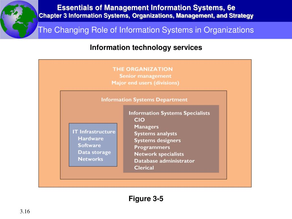 role of information system in an modern organization In an effort to achieve this, many modern organizations, either mid or large sized,   use and application of information systems by individuals, organizations and.