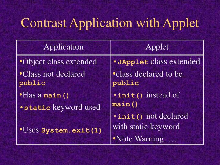 Contrast Application with Applet