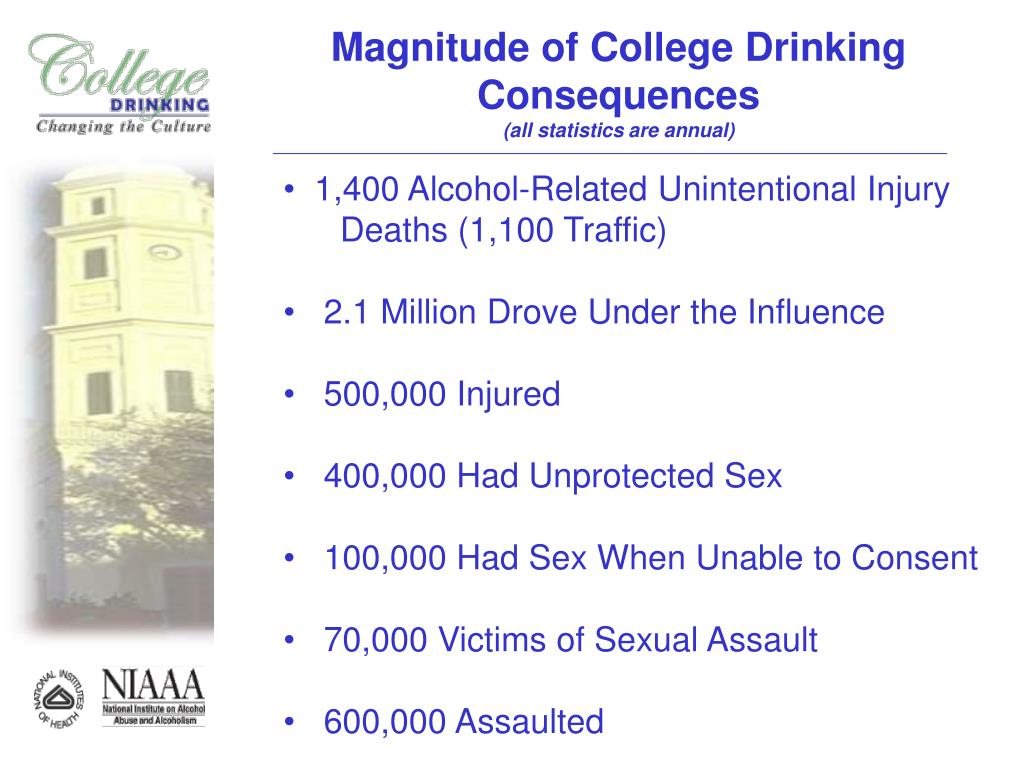 Magnitude of College Drinking Consequences