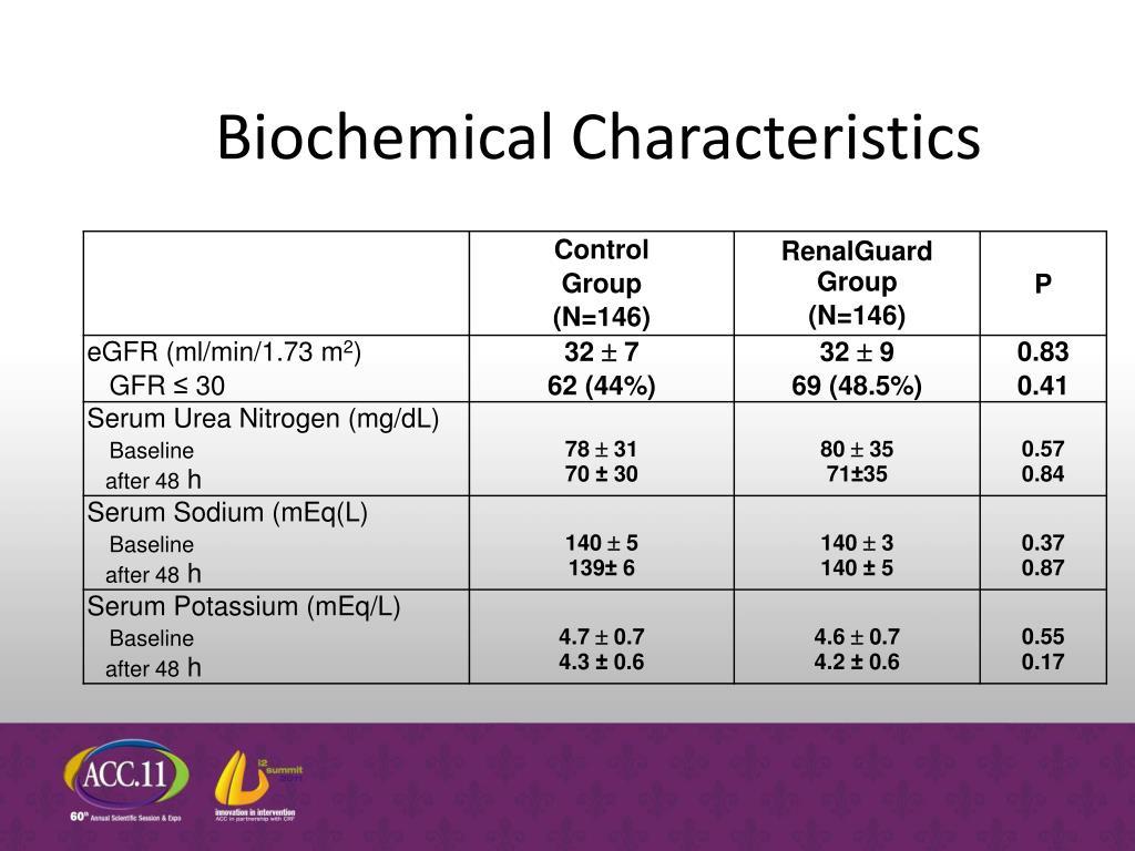 Biochemical Characteristics