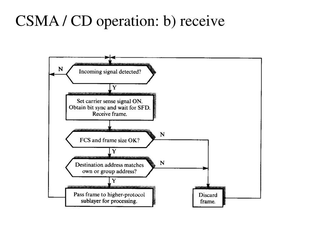 CSMA / CD operation: b) receive