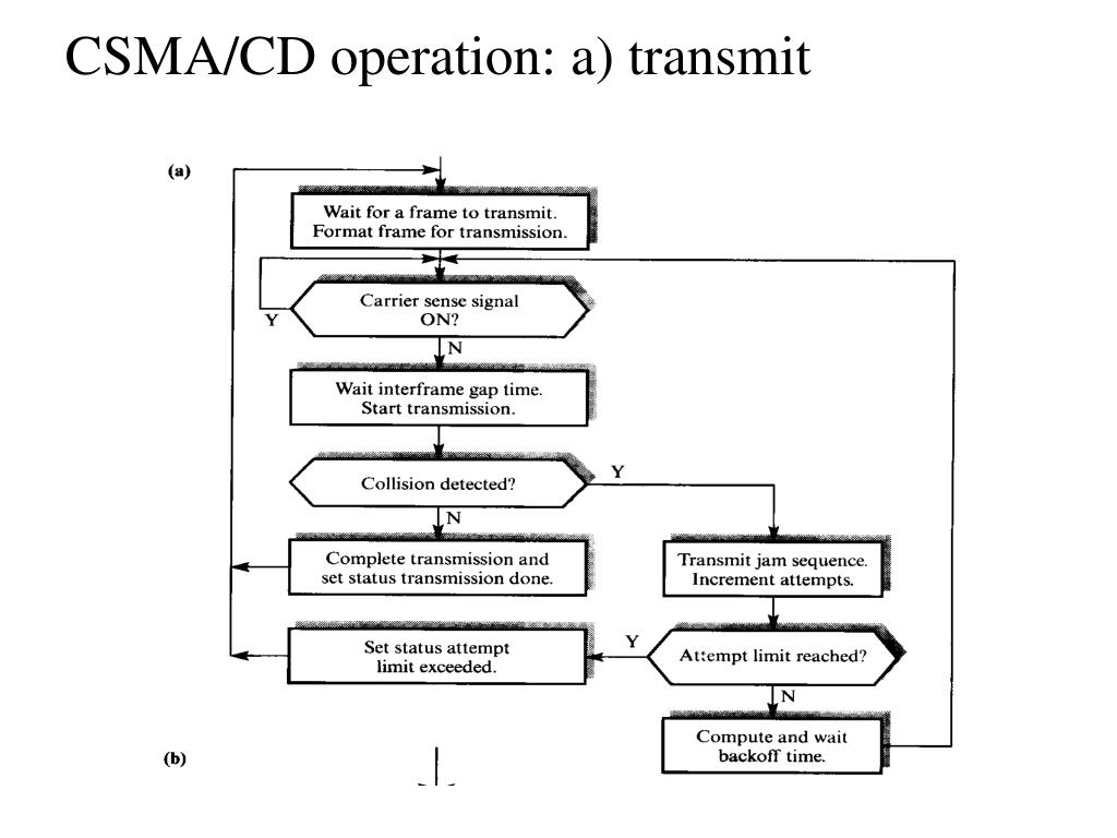 CSMA/CD operation: a) transmit