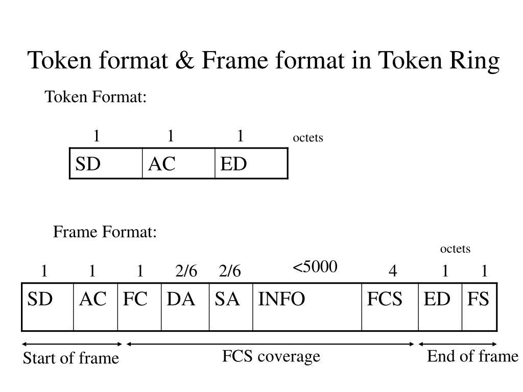 Token format & Frame format in Token Ring